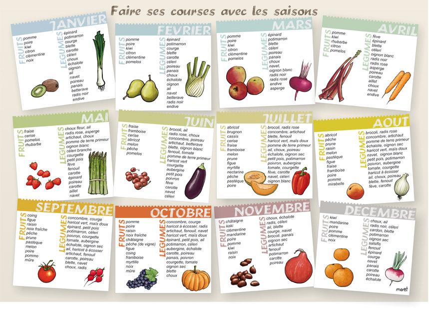 Célèbre Calendrier de fruits et légumes - Le blog de François Maret YZ73